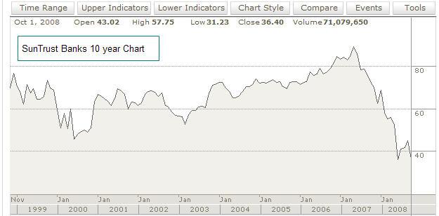 10 year SunTrust Chart
