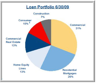 SunTrust Bank Loan Portfolio